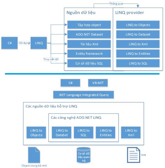 Kiến trúc và vị trí của LINQ