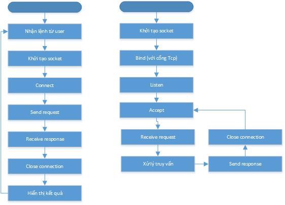 Sơ đồ flowchart các bước khi lập trình với Tcp socket