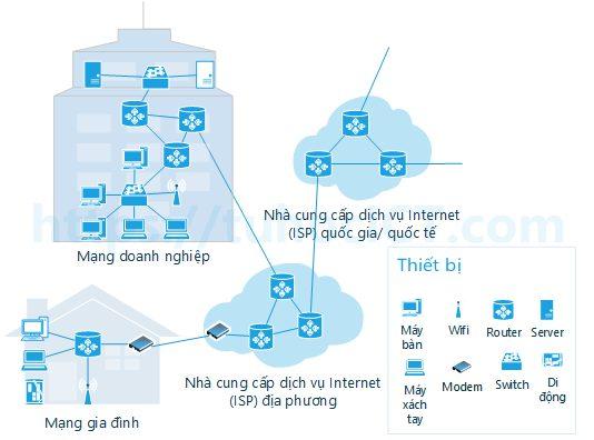Kết nối các thành phần của mạng máy tính