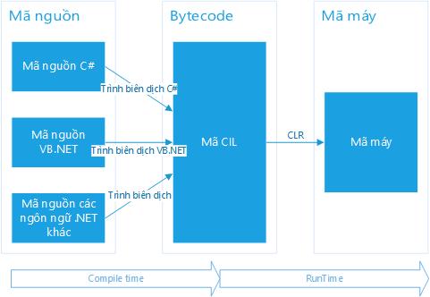 Quy trình biên dịch và thực thi chương trình trong .NET framework