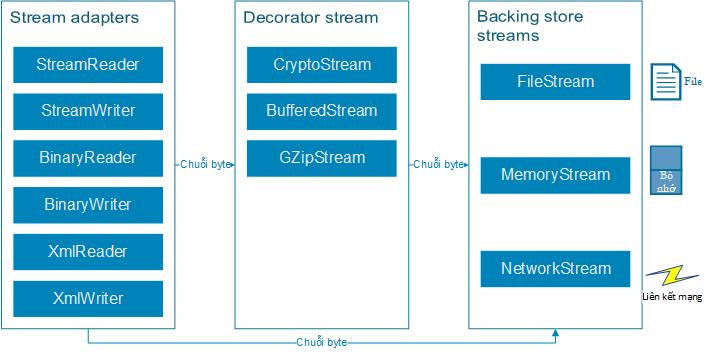 Kiến trúc stream trong .NET