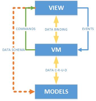 Mô hình cơ bản của giải pháp cho winforms
