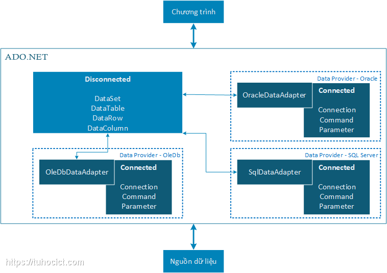 Phân loại Data Adapter cho ADO.NET