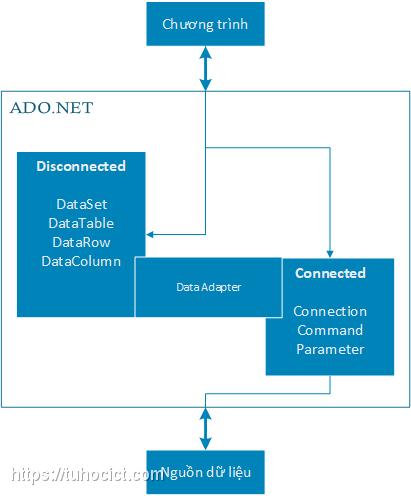 Kiến trúc tổng thể ADO.NET