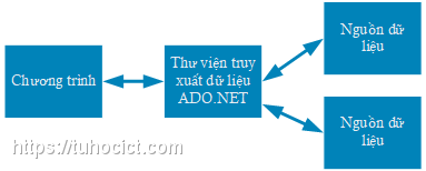 Vị trí của ADO.NET giữa chương trình và nguồn dữ liệu