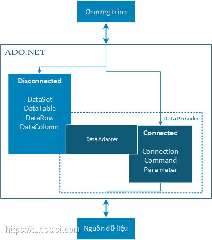 Data provider trong kiến trúc ADO.NET