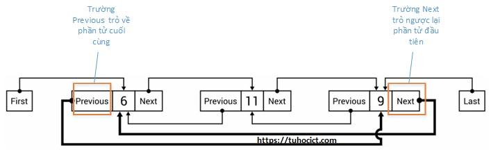 Danh sách liên kết vòng (Circular-linked list)