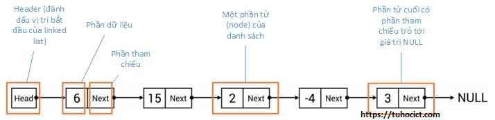 Minh họa danh sách liên kết (linked list)