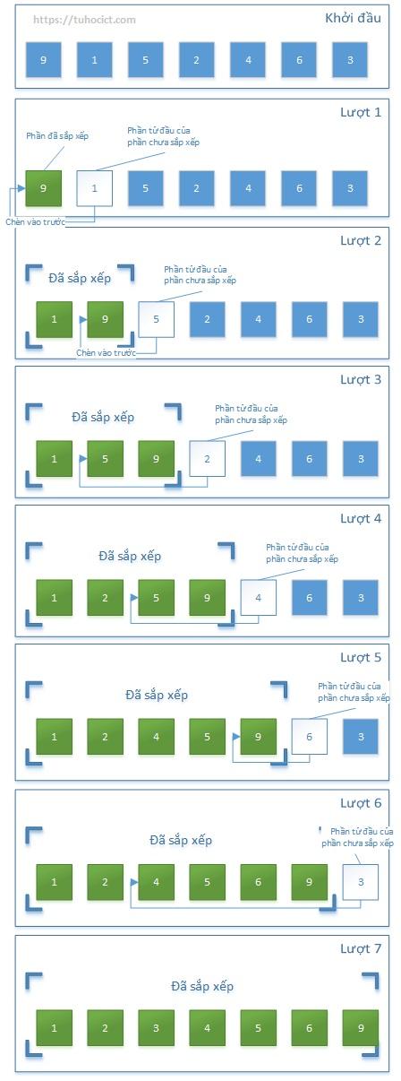 Minh họa hoạt động của thuật toán sắp xếp chèn