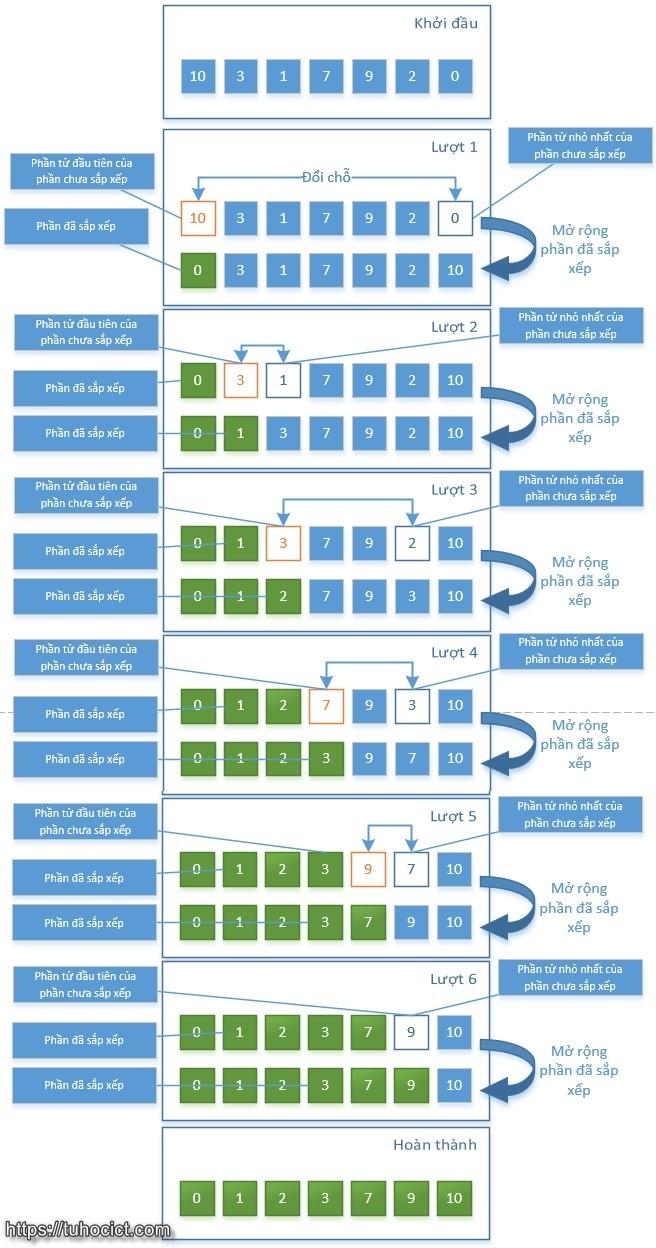 Minh họa hoạt động của thuật toán sắp xếp chọn