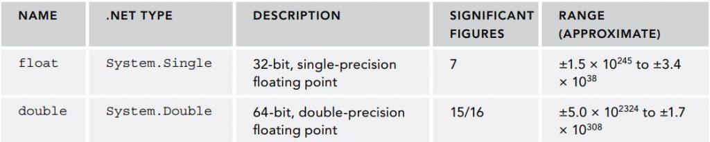 Các kiểu số thực của C# và .NET