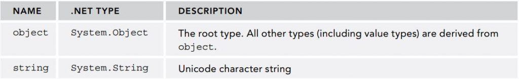 Kiểu object và string của C# và .NET