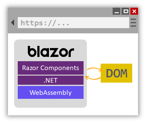 Mô hình hoạt động của blazor webassembly