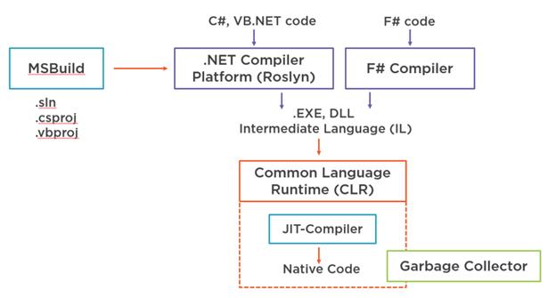 toolchain của .NET Framework