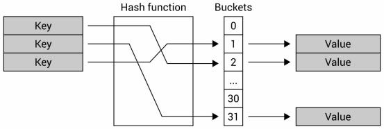 mô hình hoạt động của bảng băm (hash table)