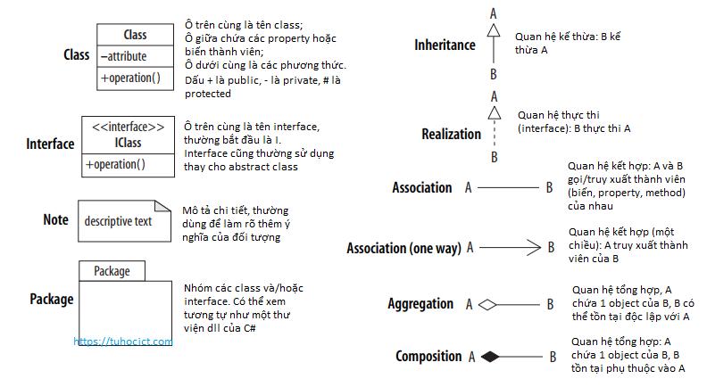 UML class diagram thường gặp trong mô tả design pattern