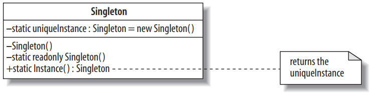 Sơ đồ UML của Singleton pattern