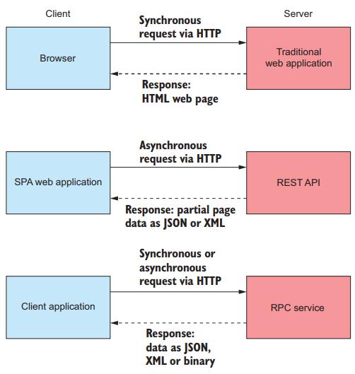 các loại ứng dụng được asp net core hỗ trợ