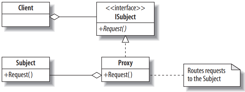 sơ đồ uml của mẫu thiết kế proxy design pattern
