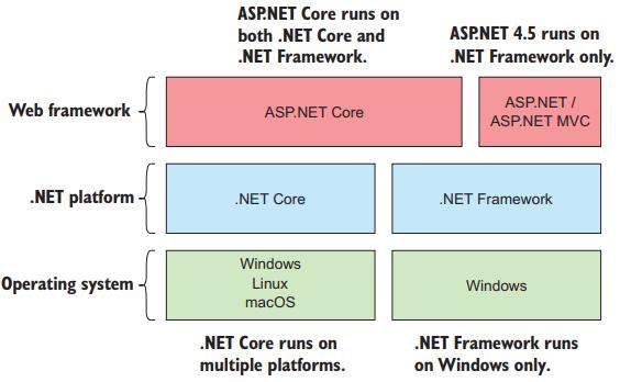 quan hệ giữa ASP.NET Core với .NET Core và .NET Framework
