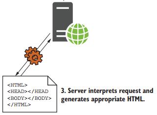 server giải mã truy vấn và sinh html