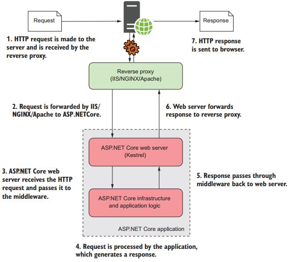 mô hình hoạt động của ASP.NET Core